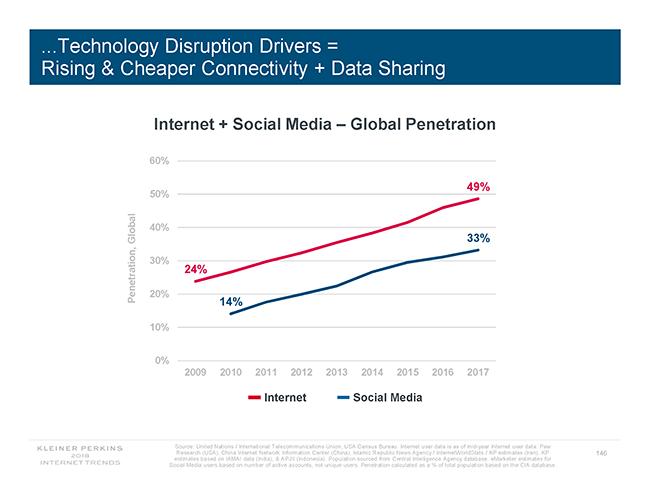 global internet penetration