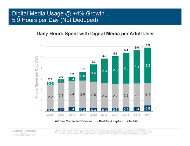 digital media usage