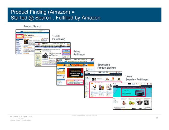 Amazon buying path