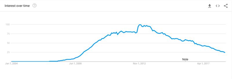 Interest in Facebook over time