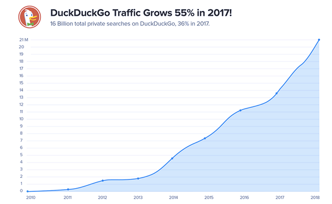 2017 growth.