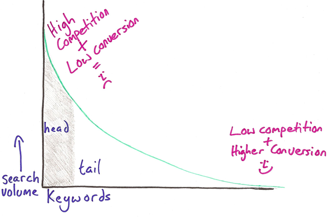 Long tail keywords graph.