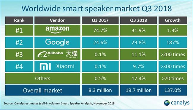 Smart speaker market.