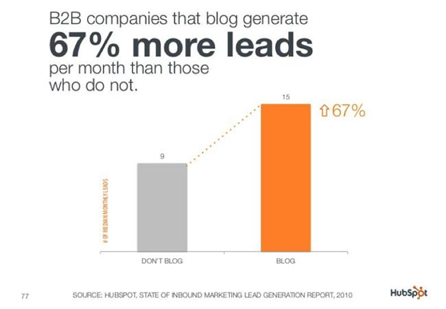Blog Leads.