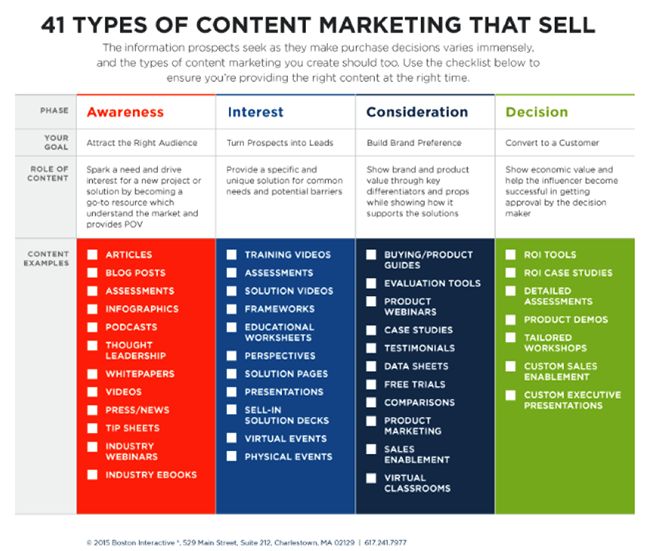 Content Types.