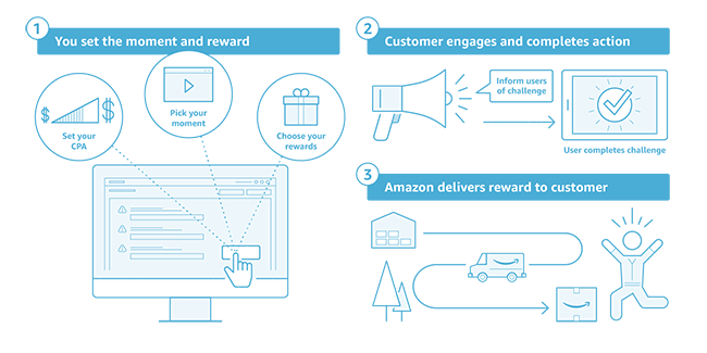 Amazon Moments process.