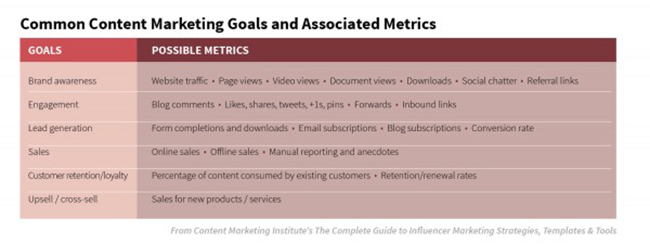 Goals and metrics.