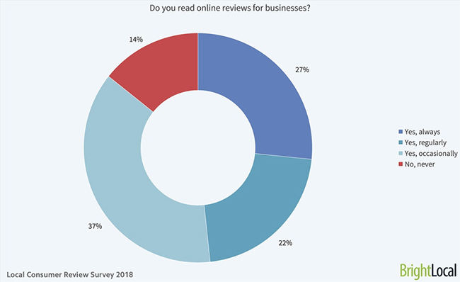 Online reviews.
