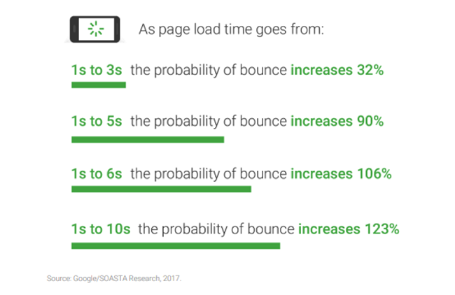 Bounce rate.