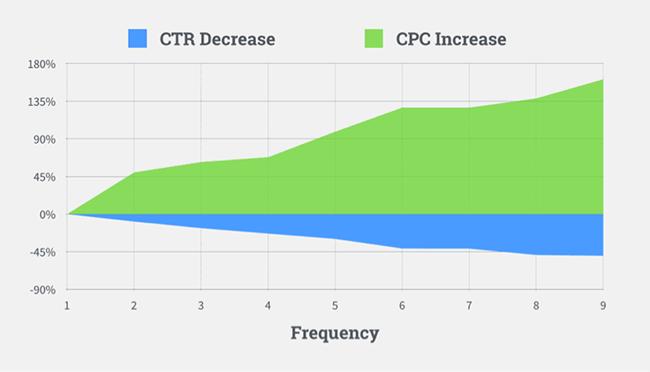 CTR-CPC