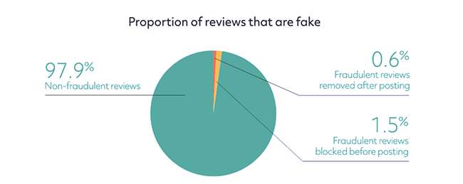 Fake reviews proportion.
