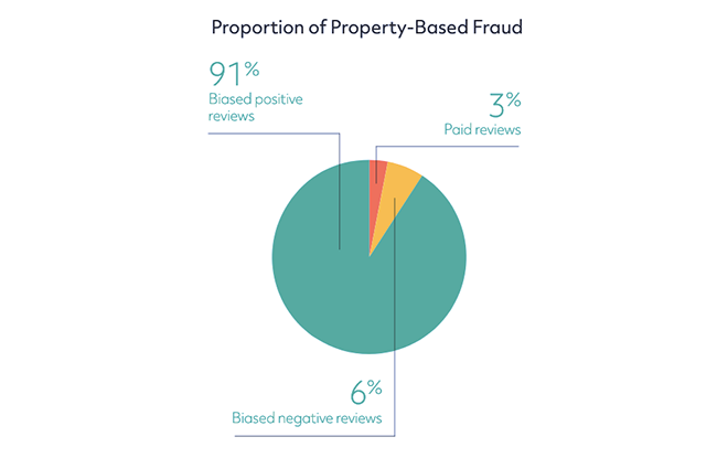 Property-based fraud.