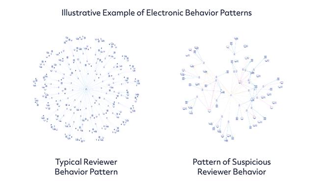 Behaviour patterns.