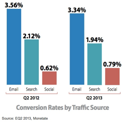 Email converts much better than other channels