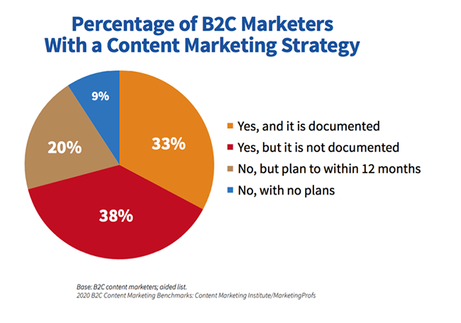 Content marketing strategy.