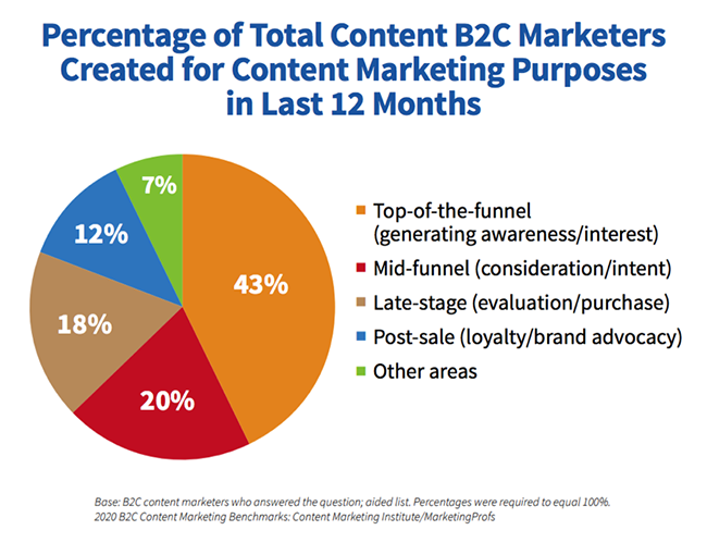 Content marketing purpose.
