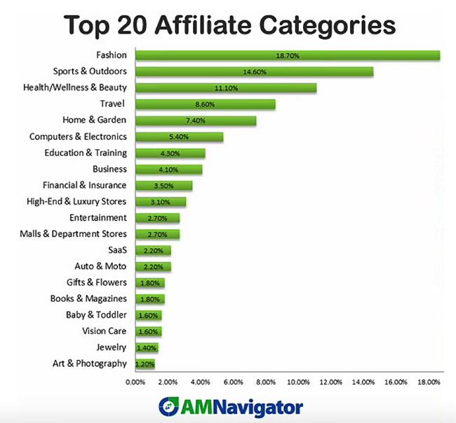 Top categories.