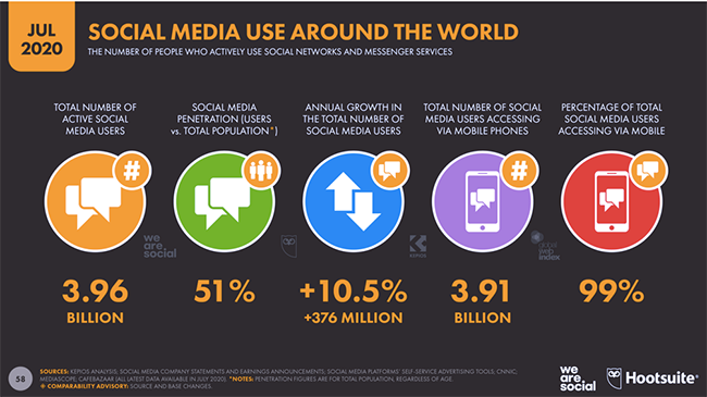 Social media use.