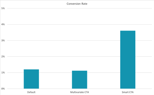 Conversion rate.