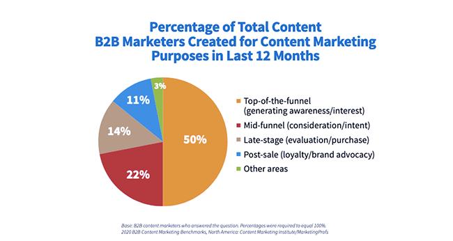 Content Marketing Institute study.
