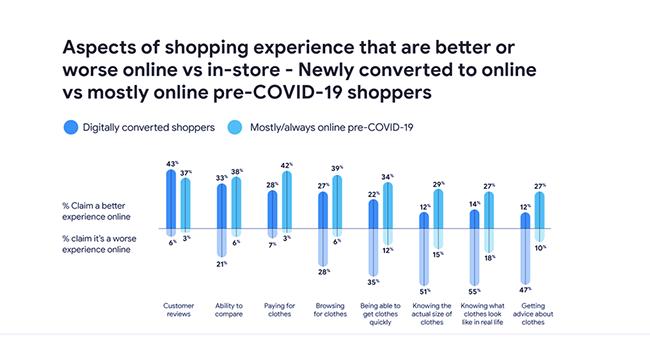 Online vs offline advantages.