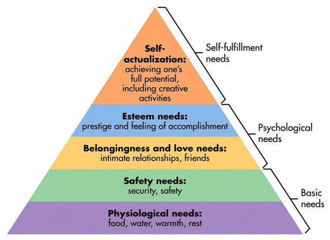 Hierarchy of needs.
