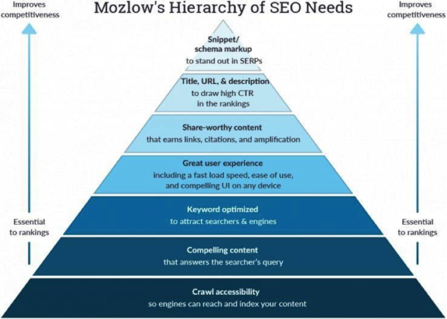 SEO hierarchy of needs.