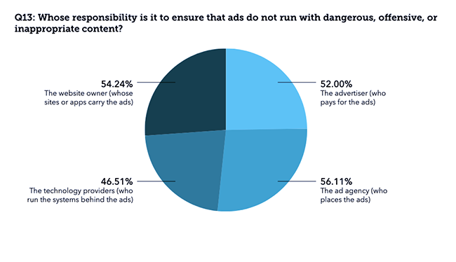 Responsibility for brand safety.